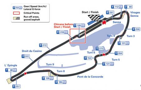 Gran Premio de Canada - Circuito Gilles Villeneuve